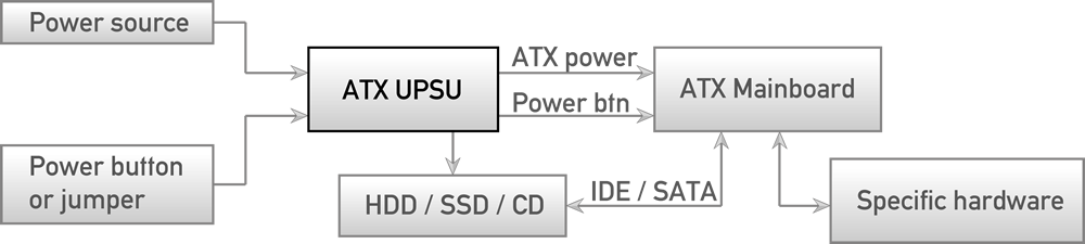 ATX UPSU typical application